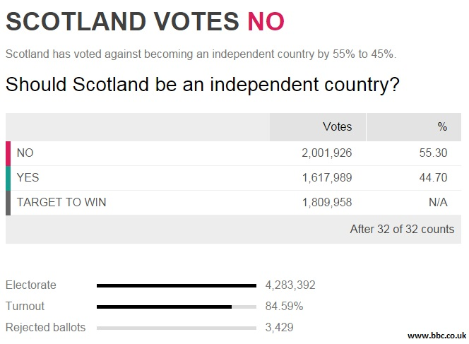 resultado referendum escocia reino unido